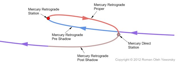 Mercury Retrograde path in the sky, copyright 2012 Roman Oleh Yaworsky