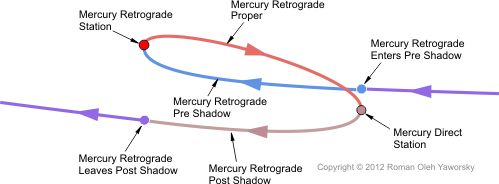 Mercury Retrograde: Detials of the five distinct Mercury retorograde phases and the 4 sensitive points during Merucury's path Copyright 2012 Roman Oleh Yaworsky